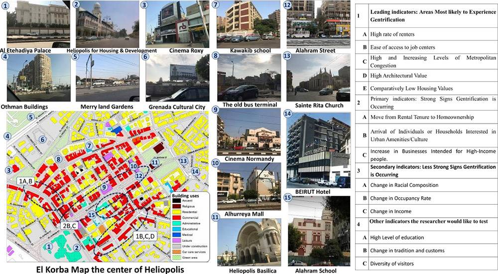 Ground floor Land use of buildings of the case study – ElKorba District – with landmark photos and gentrification indicators